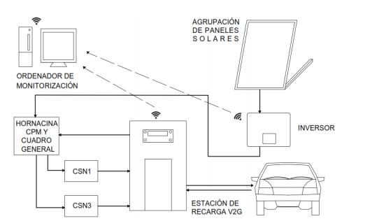 Puntos de recarga para vehículos eléctricos con tecnología V2G (vehicle-to-grid) y energía solar fotovoltaica conectada a red