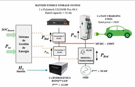 Técnica de control inteligente basada en algoritmo de optimización para la gestión de energía de micro-redes eléctricas híbridas