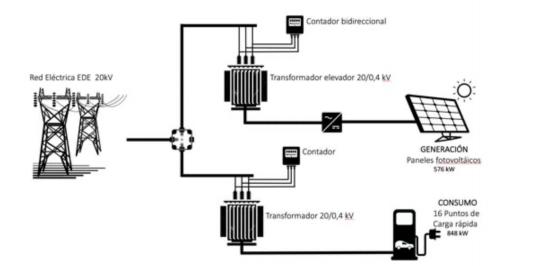 Proyecto de electrolinera de carga rápida con alimentación fotovoltaica conectada a red