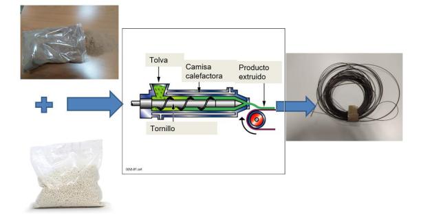 Desarrollo y caracterización de filamentos de polietilénteleftalato aditivado con corcho para impresión 3D
