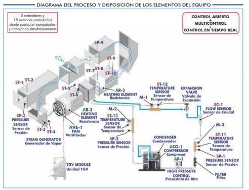 Desarrollo y validación experimental de un modelo de simulación para el cálculo de la evaporación de agua en piscinas cubiertas